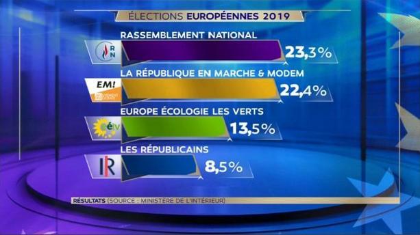 rc3a9sultats-europc3a9ennes-2019